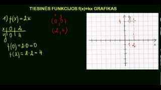 Download Tiesinės funkcijos f(x)=kx grafikas Video
