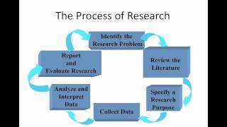 Download RESEARCH 1 - 2 - The Research Process Video