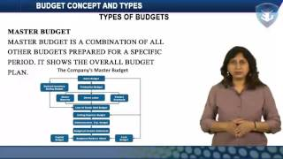 Download BUDGET CONCEPT AND TYPES Video
