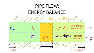 Download Heat Transfer L22 p1 - Energy Balance - Pipe Flow Video