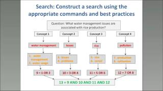 Download Effective Search Strategies for Researchers. Finding resources on AGORA and other platforms Video
