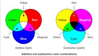 Download Light Vs. Pigments Video