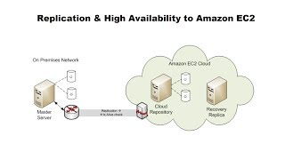 Download Full System (VMWare/SQL) Protection/Migration to Amazon AWS EC2 Video