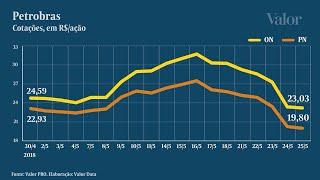 Download Ações da Petrobras desvalorizam 20% com crise dos combustíveis Video