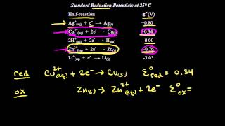Download Standard reduction potentials | Redox reactions and electrochemistry | Chemistry | Khan Academy Video