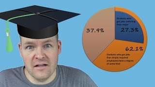 Download How To Choose A College Major (U.S.) Video