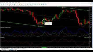 Download quick forex tip on adx and entries Video