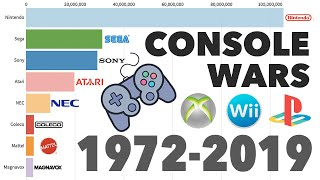 Download Brands With Best-Selling Video Game Consoles 1972 - 2019 Video