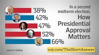Download Midterm Elections: The Presidential Approval Factor Video