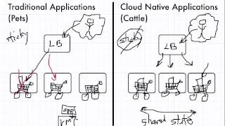Download Traditional vs Cloud Native Applications Video