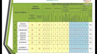 Download Fundamentación del puntaje mínimo para ingreso a UNMSM en Proceso de Admisión 2015-I Video