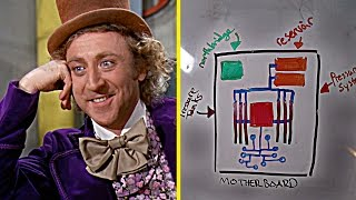 Download Willy Wonka's Computer Factory Video