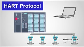 SIEMENS PLC Training Lesson 19 Type of S7-400 Racks Free Download