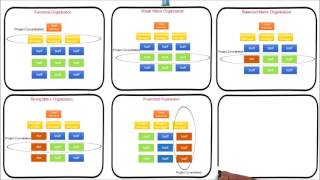 Download 5. Organization structure Influence project management   Functional Matrix Projectized organization Video