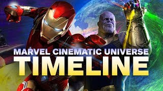 Download The Marvel Cinematic Universe Timeline in Chronological Order Video