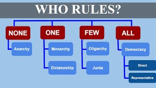 Download Who Rules? (Types of Government) Video