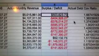 Download Oakland Raiders Las Vegas January NFL Stadium Hotel Tax Revenue Deficit For $750 Mil Bond Video