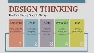 Download Design Thinking Process Video