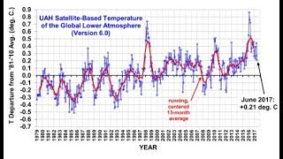 Download Grand Solar Minimum Primer: Dr. Roy Spencer - What do we really know about global warming? #5/10 Video