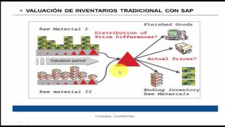 Download SAP TRAINING INTRODUCCIÓN A MATERIAL LEDGER Video