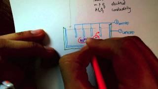 Download Electrolysis - Aluminium Extraction Video