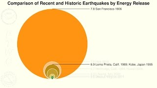 Download Perspective: a graphical comparison of earthquake energy release Video