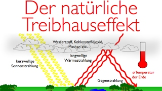 Download Der natürliche Treibhauseffekt - einfach erklärt! Video