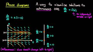 Download ODE | Phase diagrams Video