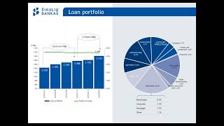 Download Šiaulių bankas financial results for 2019 H1 and current news Video