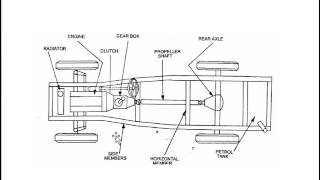 Download Chassis & its types Video