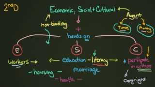 Download Economic, Social, and Cultural Rights Video