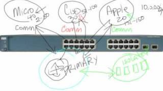 Download Private VLAN tutorial and demonstration Video