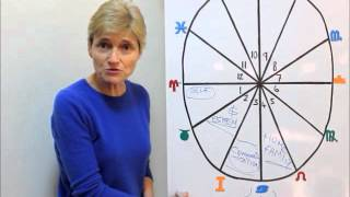 Download HOUSES IN ASTROLOGY | Barbara Goldsmith Video