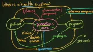 Download What is a Health System? Video