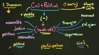 Download Civil and Political Rights Video