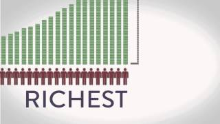 Download Global Wealth Inequality - (See description for 2017 updates) What you never knew you never knew Video