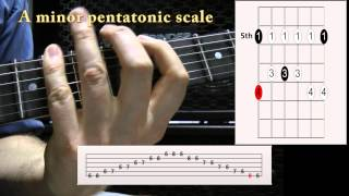 Download How to Read Guitar Scale Diagrams Video