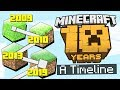 Download Ten YEARS of Minecraft: An Evolution Video