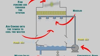 How a Chiller and Cooling Tower work together? Free Download Video