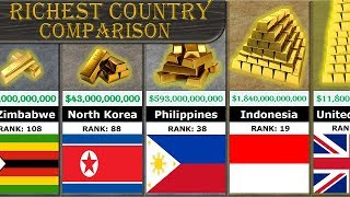 Download Richest Country Comparison (All 188 Countries Ranking) Video