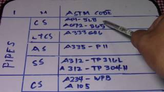 Download Pipes Fittings Gasket Bolt & Nut CS,LTCS,AS,SS - What is ASTM Code? Video