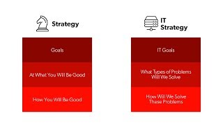 Download IT Strategy Video