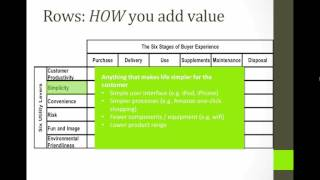 Download The Value Proposition - a closer look Video