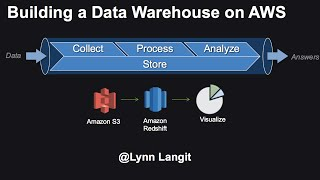 Download Building an AWS Datawarehouse with Redshift, Matillion and Yellofin Video