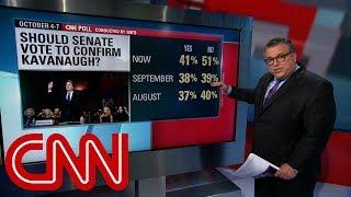 Download CNN Poll: Majority oppose Brett Kavanaugh's confirmation Video
