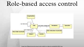Download Role-based access control Video