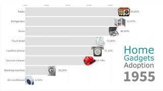 Download Most Popular Home Gadgets in US Households 1910 - 2019 Video