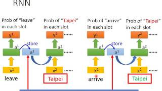 Download ML Lecture 25: Recurrent Neural Network (Part I) Video