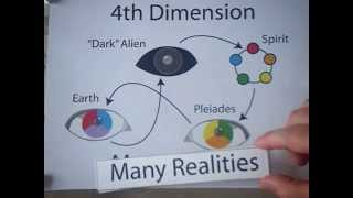 Download 12 Dimensions of Consciousness (full version) Video