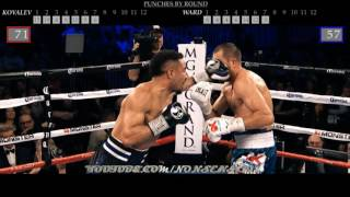 Download Kovalev vs Ward (All Punches Landed) Video